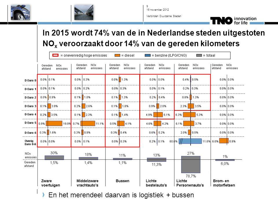 19 november 2012 Verbinden Duurzame Steden 9 In 2015 wordt 74% van de in Nederlandse steden uitgestoten NO x veroorzaakt door 14% van de gereden kilometers En het merendeel daarvan is logistiek + bussen