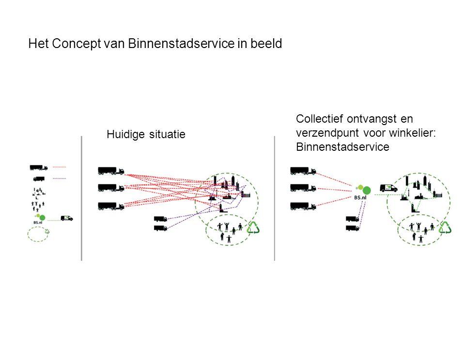 Het Concept van Binnenstadservice in beeld Huidige situatie Collectief ontvangst en verzendpunt voor winkelier: Binnenstadservice