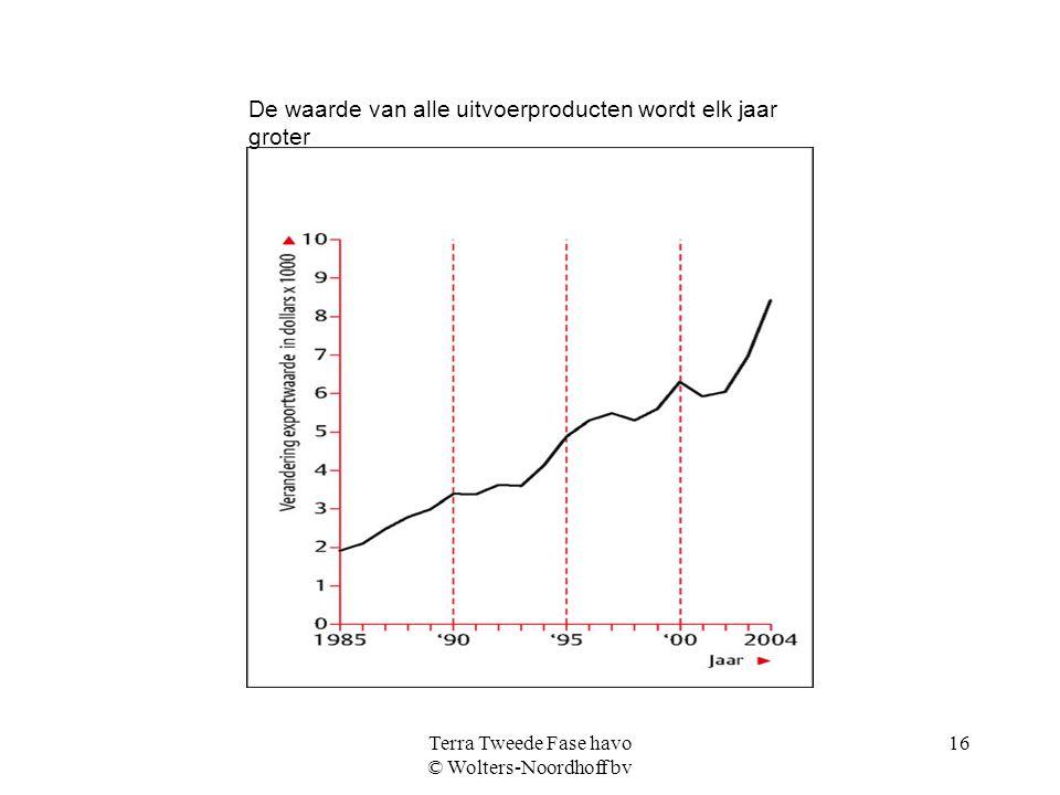 Terra Tweede Fase havo © Wolters-Noordhoff bv 16 De waarde van alle uitvoerproducten wordt elk jaar groter