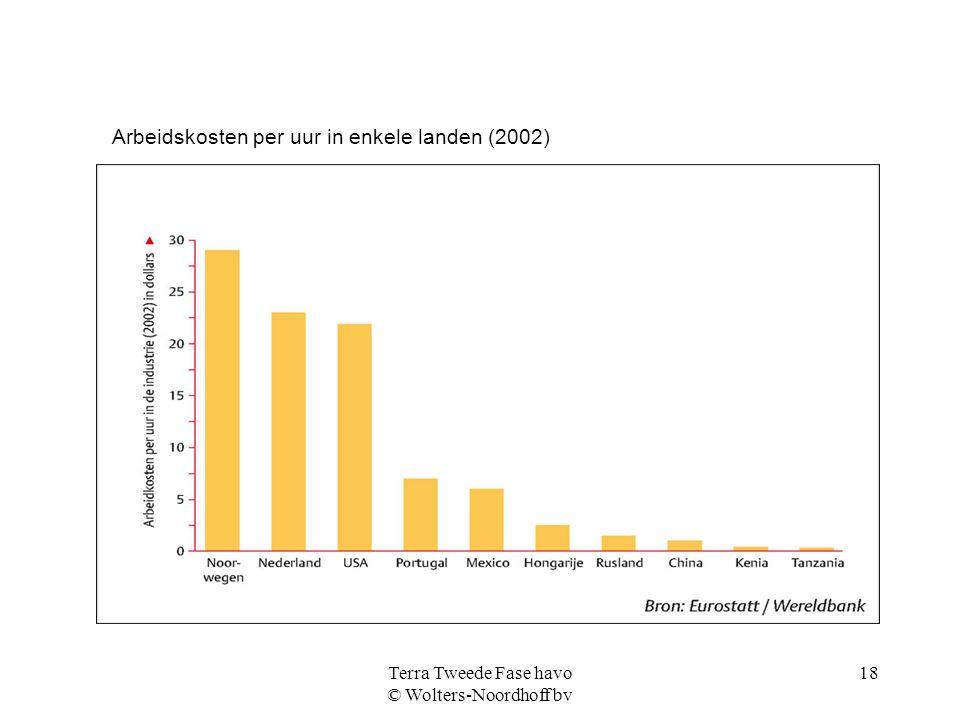 Terra Tweede Fase havo © Wolters-Noordhoff bv 18 Arbeidskosten per uur in enkele landen (2002)