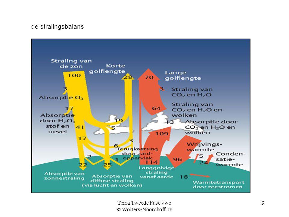 Terra Tweede Fase vwo © Wolters-Noordhoff bv 9 de stralingsbalans