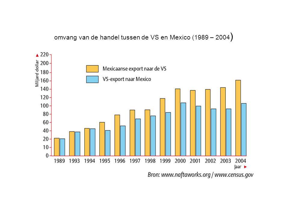 omvang van de handel tussen de VS en Mexico (1989 – 2004 )