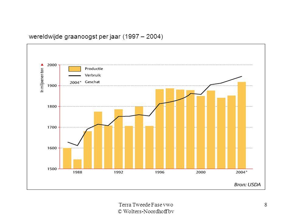 Terra Tweede Fase vwo © Wolters-Noordhoff bv 8 wereldwijde graanoogst per jaar (1997 – 2004)