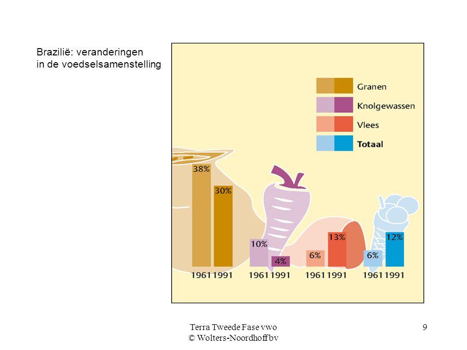 Terra Tweede Fase vwo © Wolters-Noordhoff bv 9 Brazilië: veranderingen in de voedselsamenstelling