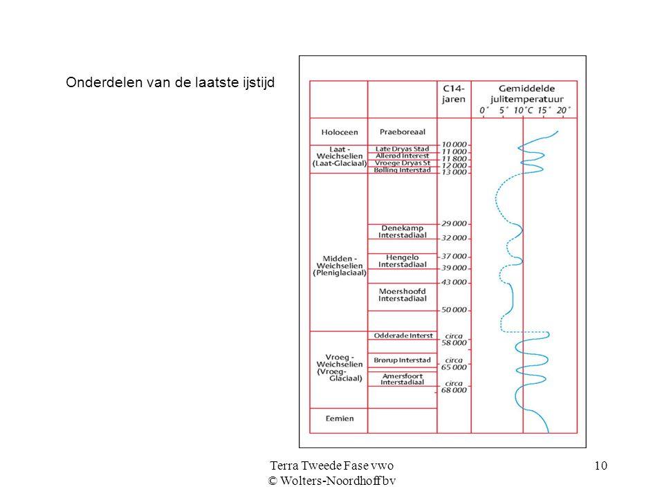 Terra Tweede Fase vwo © Wolters-Noordhoff bv 10 Onderdelen van de laatste ijstijd