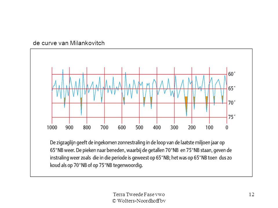 Terra Tweede Fase vwo © Wolters-Noordhoff bv 12 de curve van Milankovitch