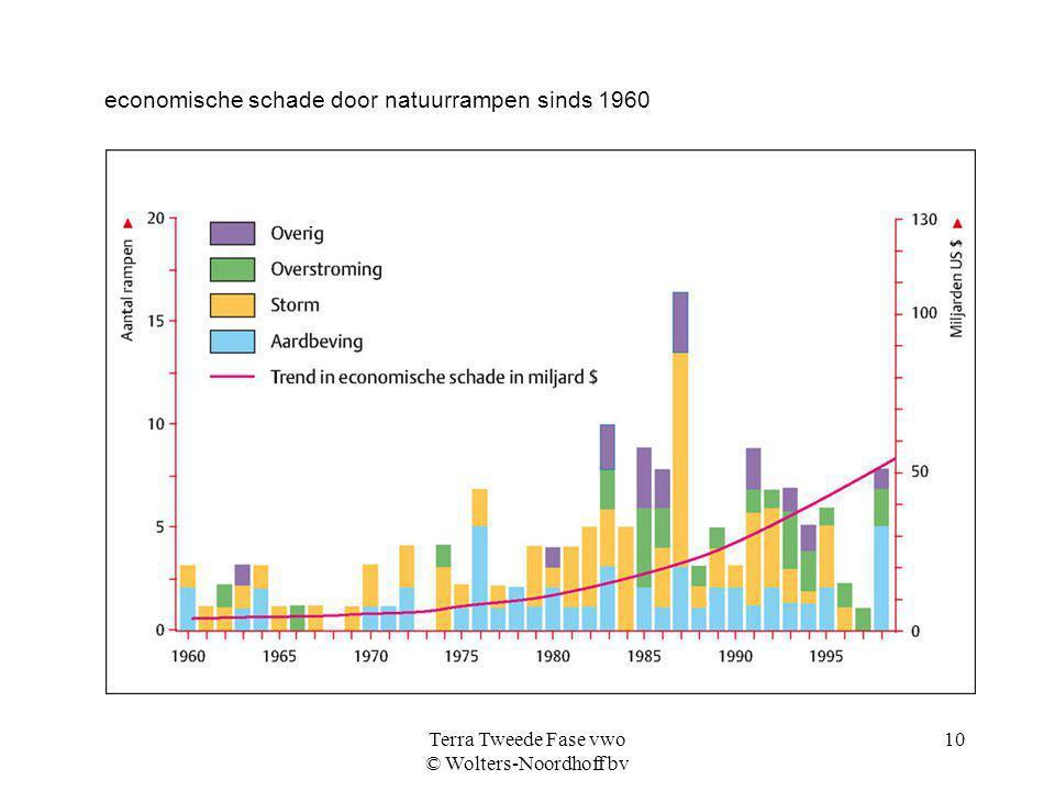 Terra Tweede Fase vwo © Wolters-Noordhoff bv 10 economische schade door natuurrampen sinds 1960