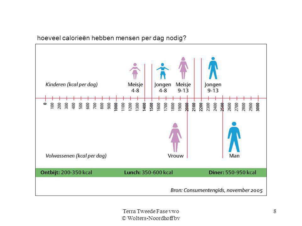 Terra Tweede Fase vwo © Wolters-Noordhoff bv 8 hoeveel calorieën hebben mensen per dag nodig?