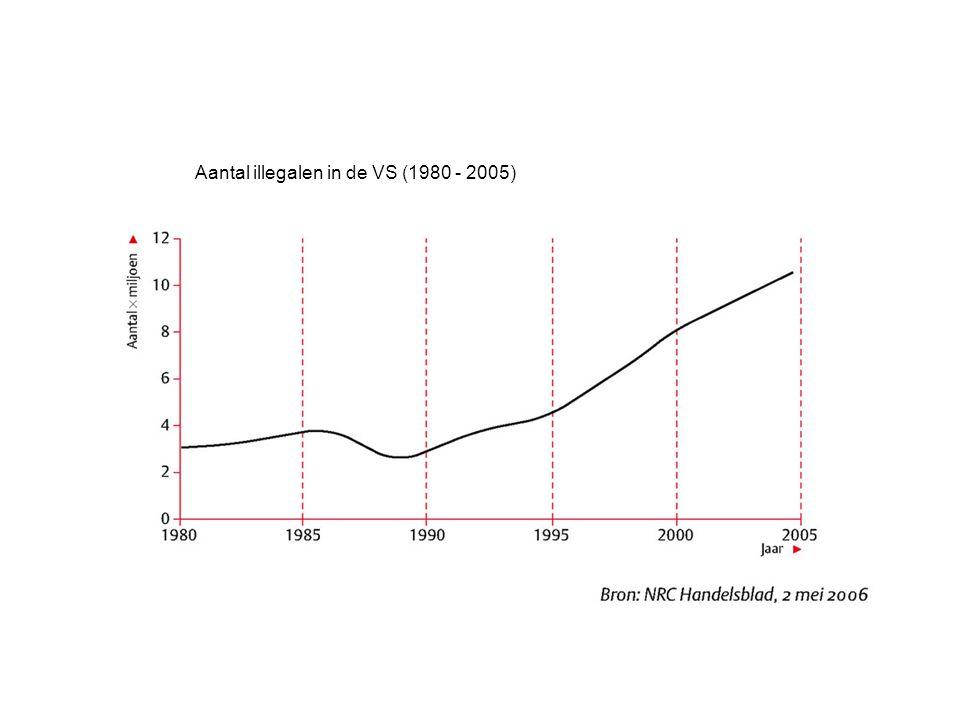 Aantal illegalen in de VS (1980 - 2005)
