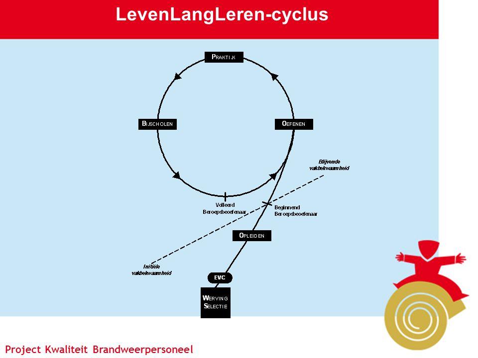 Project Kwaliteit Brandweerpersoneel Pagina 2 Project Kwaliteit Brandweerpersoneel LevenLangLeren-cyclus