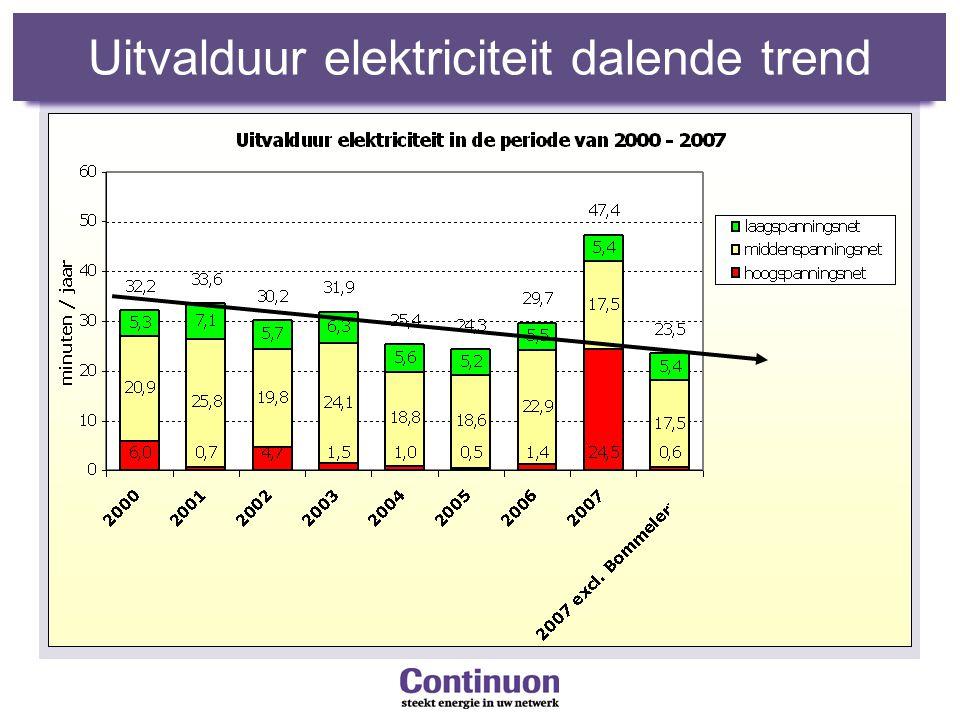 Uitvalduur elektriciteit dalende trend