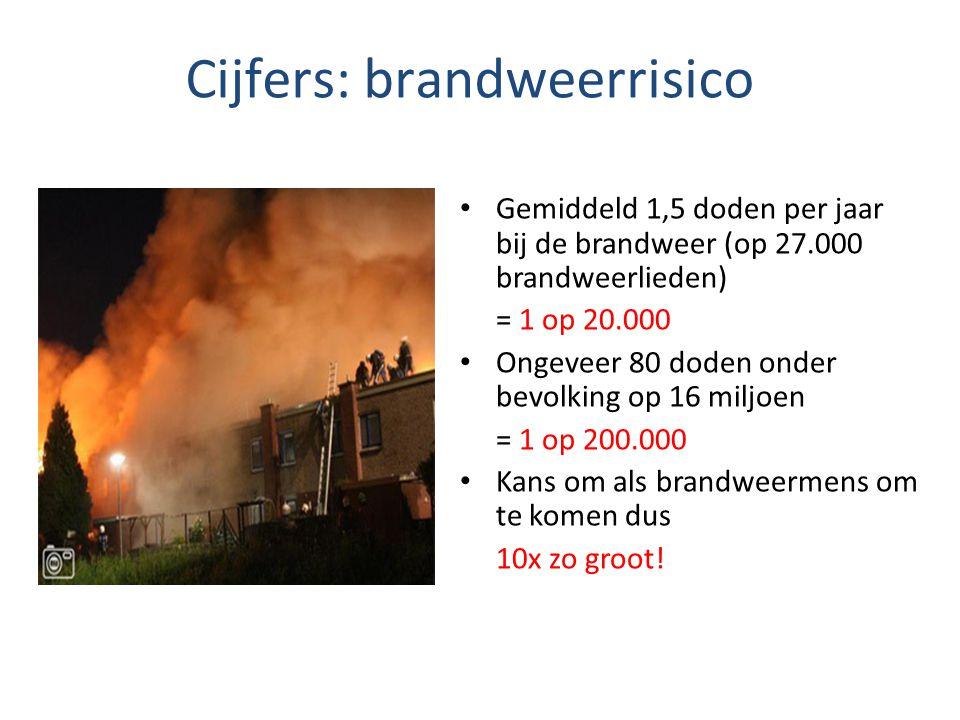 Cijfers: brandweerrisico Gemiddeld 1,5 doden per jaar bij de brandweer (op 27.000 brandweerlieden) = 1 op 20.000 Ongeveer 80 doden onder bevolking op