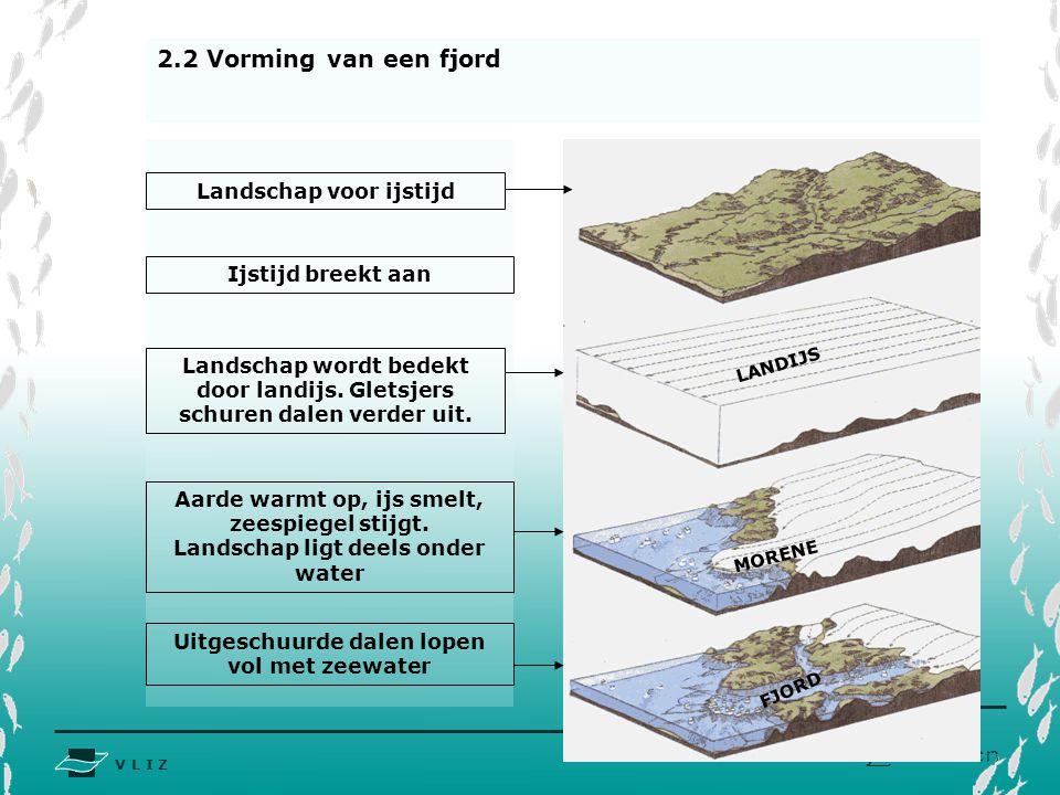 V L I Z www.vliz.be Zeelessen Landschap voor ijstijd Aarde warmt op, ijs smelt, zeespiegel stijgt. Landschap ligt deels onder water Uitgeschuurde dale