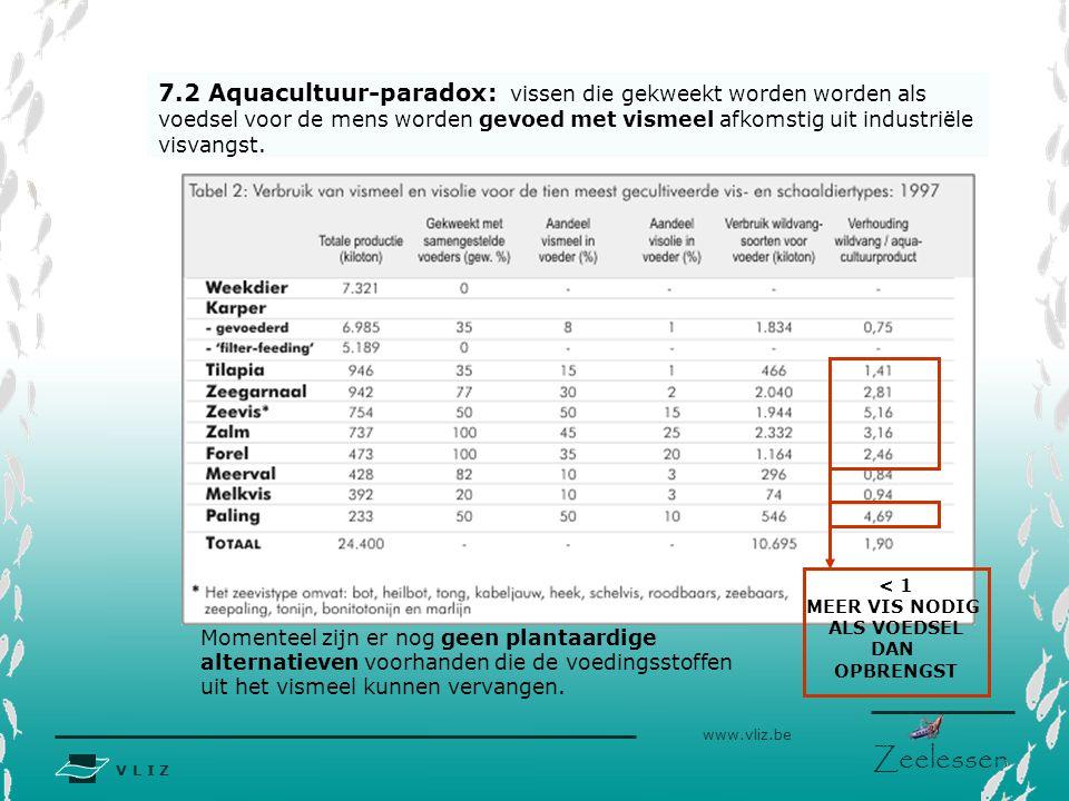 V L I Z www.vliz.be Zeelessen 7.2 Aquacultuur-paradox: vissen die gekweekt worden worden als voedsel voor de mens worden gevoed met vismeel afkomstig uit industriële visvangst.