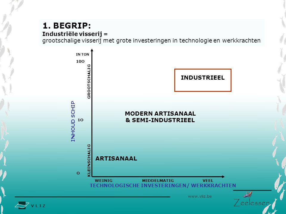 V L I Z www.vliz.be Zeelessen ARTISANAAL MODERN ARTISANAAL & SEMI-INDUSTRIEEL INDUSTRIEEL TECHNOLOGISCHE INVESTERINGEN/ WERKKRACHTEN INHOUD SCHIP WEINIGMIDDELMATIGVEEL KLEINSCHALIG GROOTSCHALIG O 1O 10O 1.BEGRIP: Industriële visserij = grootschalige visserij met grote investeringen in technologie en werkkrachten IN TON