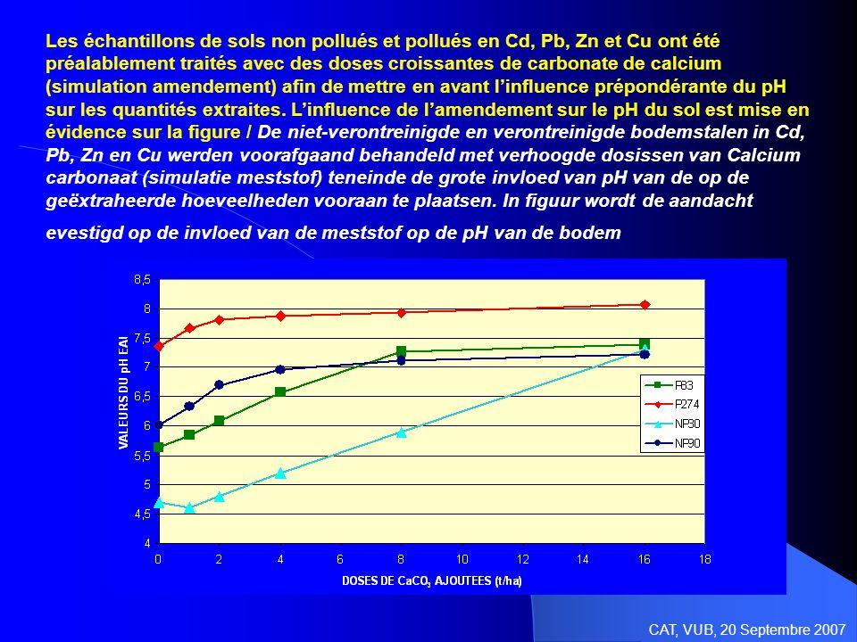 Les échantillons de sols non pollués et pollués en Cd, Pb, Zn et Cu ont été préalablement traités avec des doses croissantes de carbonate de calcium (simulation amendement) afin de mettre en avant l'influence prépondérante du pH sur les quantités extraites.