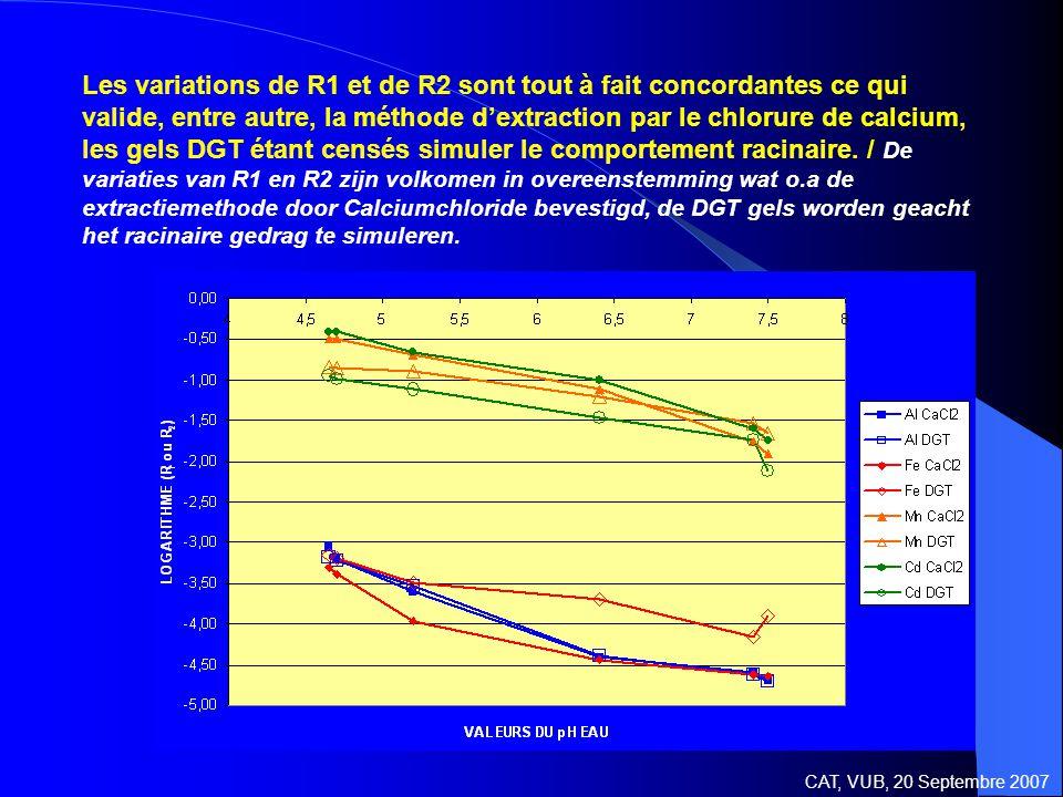 Les variations de R1 et de R2 sont tout à fait concordantes ce qui valide, entre autre, la méthode d'extraction par le chlorure de calcium, les gels DGT étant censés simuler le comportement racinaire.