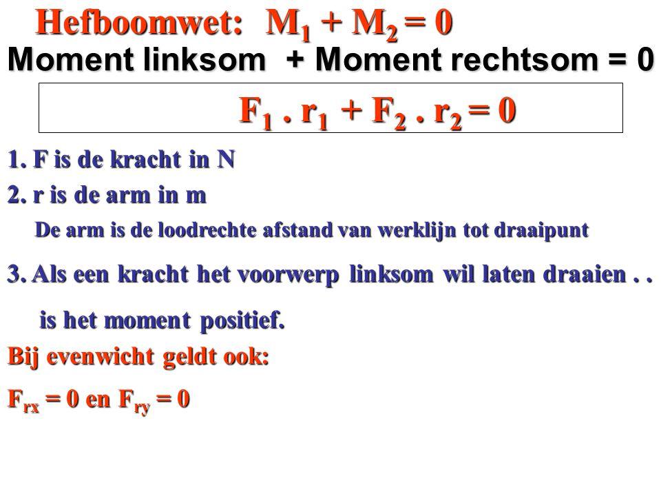 Evenwichten 3. Hefboomwet 3. Hefboomwet en de kracht in draaipunt. en de kracht in draaipunt.
