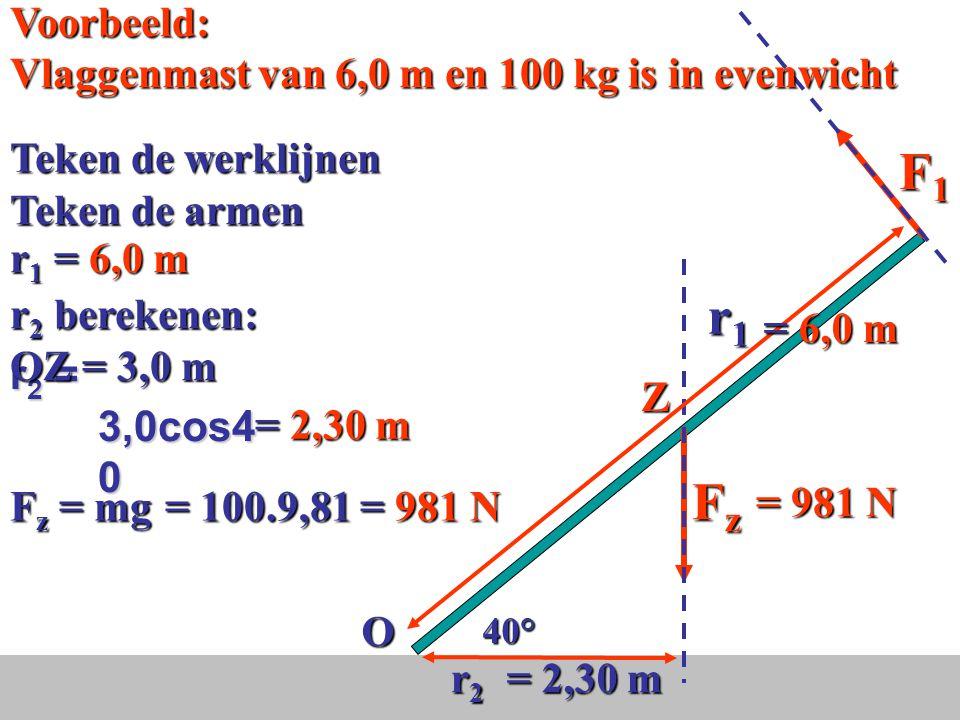 Moment linksom + Moment rechtsom = 0 Hefboomwet: M 1 + M 2 = 0 Hefboomwet: M 1 + M 2 = 0 F 1.