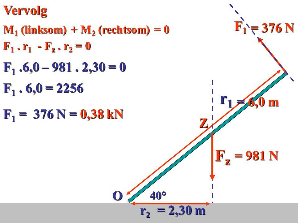 O F1F1F1F1 FzFzFzFz Z 40° r2r2r2r2 r1r1r1r1 r 2 = 3,0cos4 0 Teken de werklijnen OZ = 3,0 m r1 = 6,0 m r 2 berekenen: = 6,0 m = 2,30 m Teken de armen = 981 N Voorbeeld: Vlaggenmast van 6,0 m en 100 kg is in evenwicht = 2,30 m F z = mg = 100.9,81 = 981 N