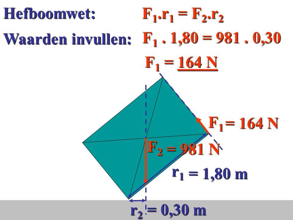Teken de krachten in O F1x = 376sin40 = 242 N F 1 ontbinden 40° = 376 N O = 981 N FzFzFzFz Z F1F1F1F140° De krachten in het draaipunt FnFnFnFn FwFwFwFw F rx = 0 → F w = 242 N = 0,24 kN F1y = 376cos40 = 288 N F1y + F n = Fz 288 + F n = 981 F n = 693 N = 693 N = 242 N F 1y F 1x =242 N =288 N 40° (Z-hoeken) (Z-hoeken) 50°