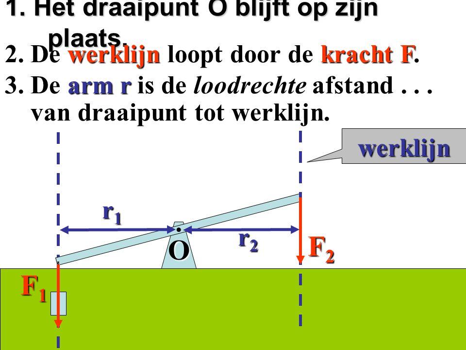 1.Het draaipunt O blijft op zijn plaats. 2. De werklijn loopt door de kracht F2.