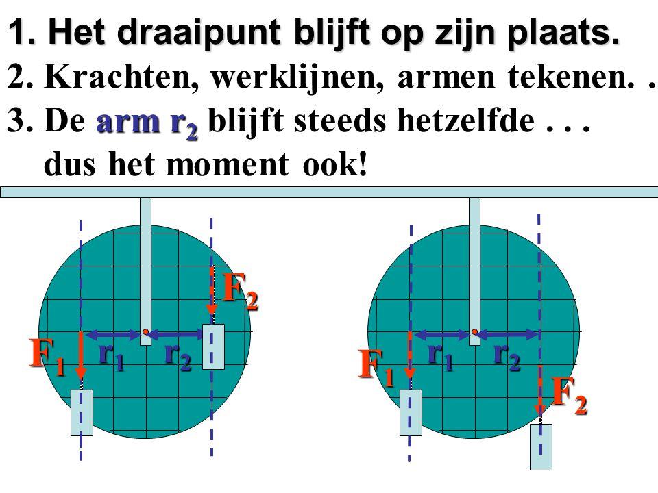 1.Het draaipunt O blijft op zijn plaats. 2. De werklijn loopt door de kracht F.