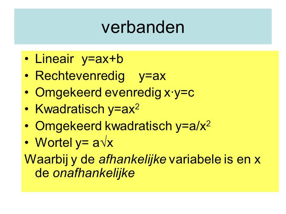 verbanden Lineairy=ax+b Rechtevenredigy=ax Omgekeerd evenredig x∙y=c Kwadratisch y=ax 2 Omgekeerd kwadratisch y=a/x 2 Wortel y= a  x Waarbij y de afhankelijke variabele is en x de onafhankelijke