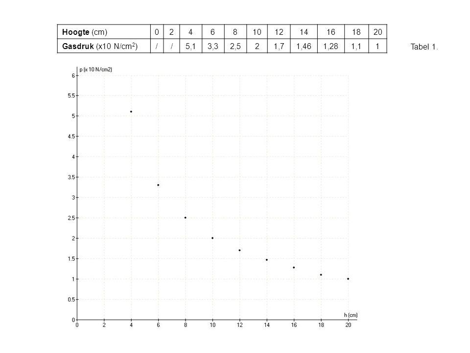 Tabel 1. Hoogte (cm)02468101214161820 Gasdruk (x10 N/cm 2 )//5,13,32,521,71,461,281,11