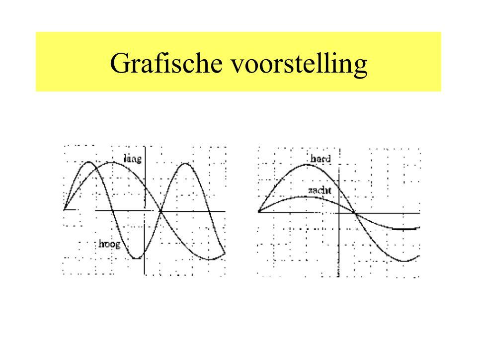 Definities Trillingstijd (in s)= de tijd nodig voor een volledige trilling Frequentie(in Hz)= aantal trillingen per seconde Amplitude= maximale uitwij