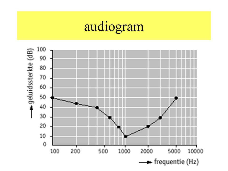 Pijngrens en gehoordrempel