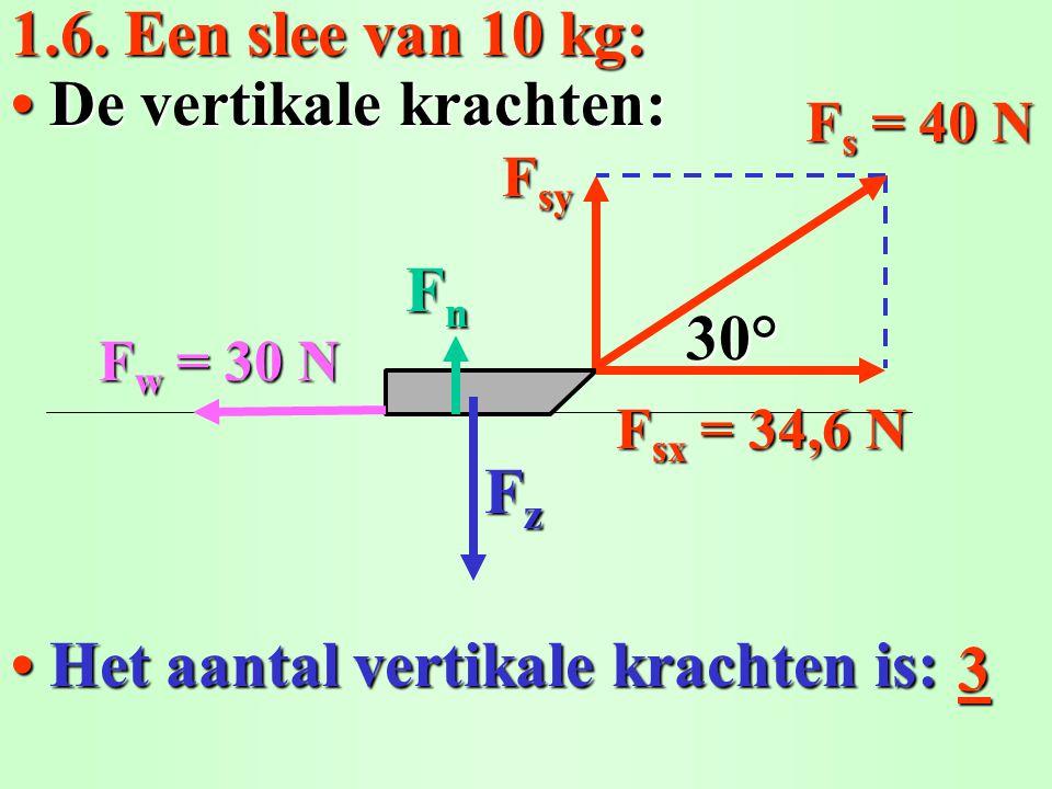 1.6. Een slee van 10 kg: Het aantal vertikale krachten is: Het aantal vertikale krachten is: De vertikale krachten: De vertikale krachten: 3 F s = 40