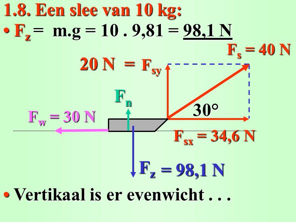 1.8. Een slee van 10 kg: Vertikaal is er evenwicht... Vertikaal is er evenwicht... Fz Fz Fz Fz = m.g = 10. 9,81 = 98,1 N 20 N = FzFzFzFz F s = 40 N F