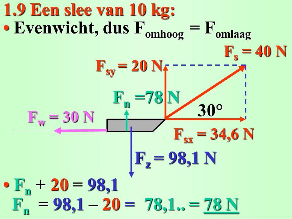 1.9 Een slee van 10 kg: Fn Fn Fn Fn + 20 20 =98,1 Evenwicht, dus Fomhoog = Fomlaag F n F n = 98,1 98,1 – 20 20 =78,1.. = 78 N =78 N F sx = 34,6 N F s