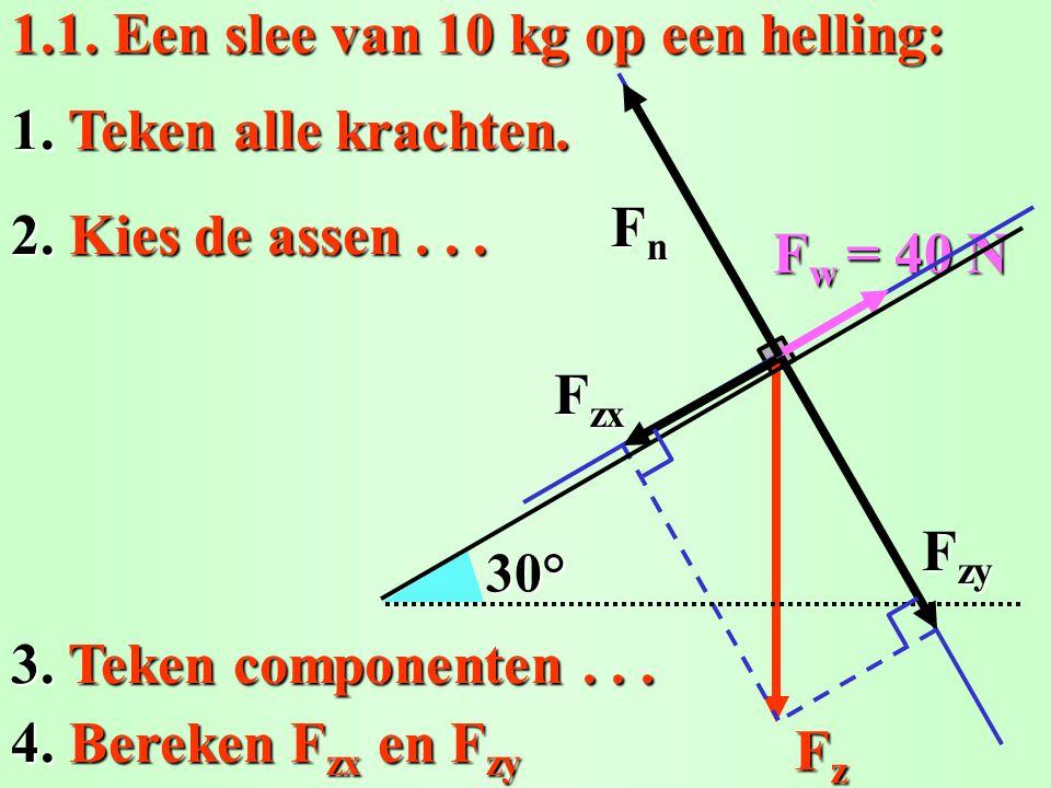 3. Teken componenten... 1.1. Een slee van 10 kg op een helling: FzFzFzFz F w = 40 N 1. Teken alle krachten. 30° FnFnFnFn 2. Kies de assen... F zy F zx