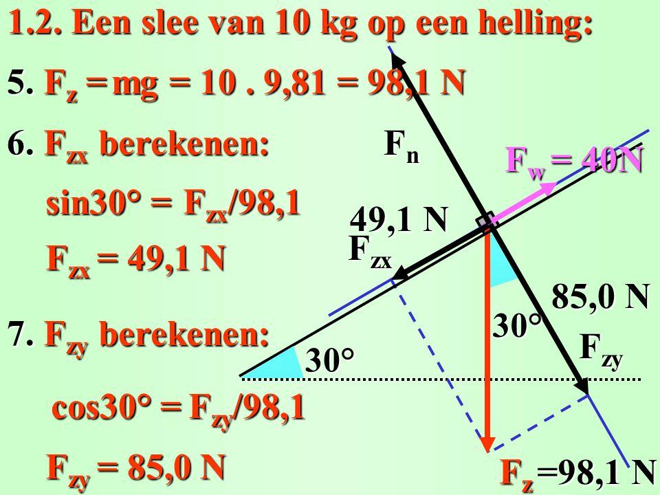 1.2. Een slee van 10 kg op een helling: 6. F zx berekenen: FzFzFzFz F w = 40N 30° FnFnFnFn F zy F zx 30° 5. F z = sin30° = F zx = 49,1 N 49,1 N 7. F z