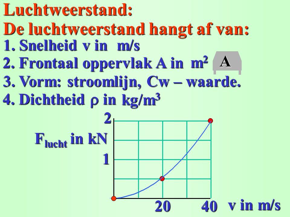 Luchtweerstand: m2m2m2m2 De luchtweerstand hangt af van: 1. Snelheid v in 3. Vorm: stroomlijn, Cw – waarde. 4. Dichtheid in m/s 2. Frontaal oppervlak