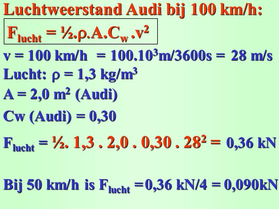 Luchtweerstand Audi bij 100 km/h: Flucht = ½.A.Cw.v2 Lucht:  = 1,3 kg/m 3 Cw (Audi) = 0,30 F lucht F lucht = ½. ½. 1,3. 2,0. 0,30. 28 2 28 2 = A =