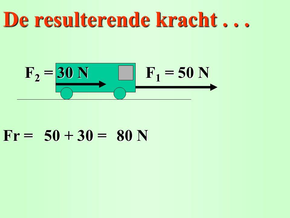 De resulterende kracht... Fr = F 1 = 50 N F 2 = 30 N 50 + 30 =80 N