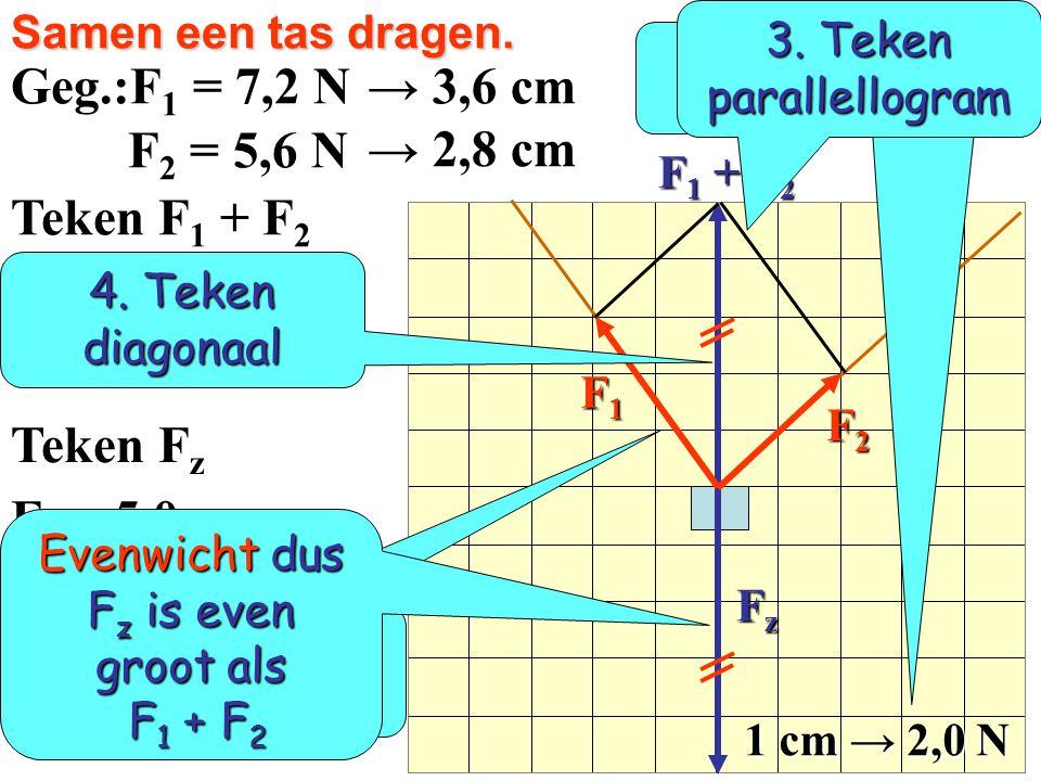 3. Teken het parallellogram. Fr = 45 N 4. Teken de diagonaal. 5. Meet de diagonaal op: F 1 = 50 N  5 cm F 2 = 30 N  3 cm 4,5 cm  45 N