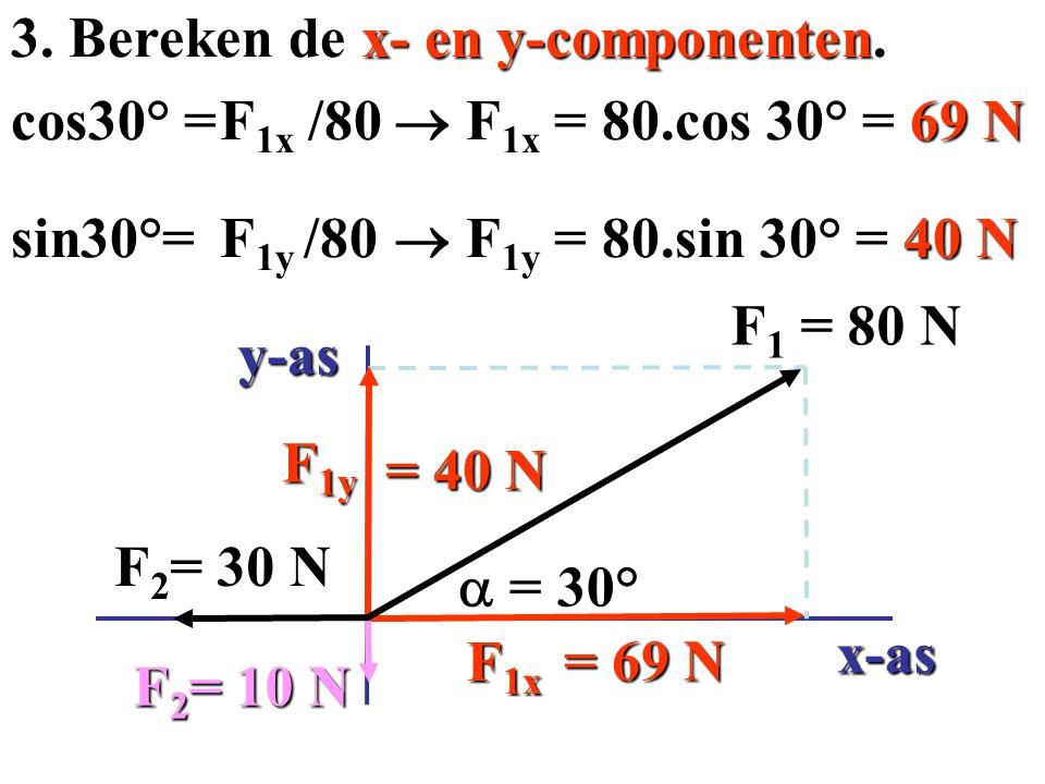 1. Kies een x- en een y-as. F 1 = 80 N F 2 = 30 N F 2 = 30 N 2. Teken de x- en y-componenten  = 30° x-as y-as F 1x F 1y F 3 = 10 N F 3 = 10 N Krachte