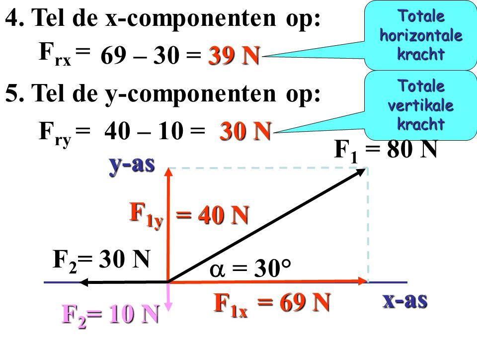 = 69 N = 40 N F 1y F 1x  = 30° y-as x-as F 1 = 80 N F 2 = 30 N F 2 = 30 N F 2 = 10 N F 2 = 10 N 3. Bereken de x- en y-componenten. sin30°= cos30° =