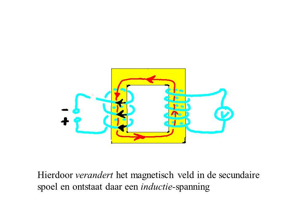 de richting van het magnetisch veld ook omdraait: