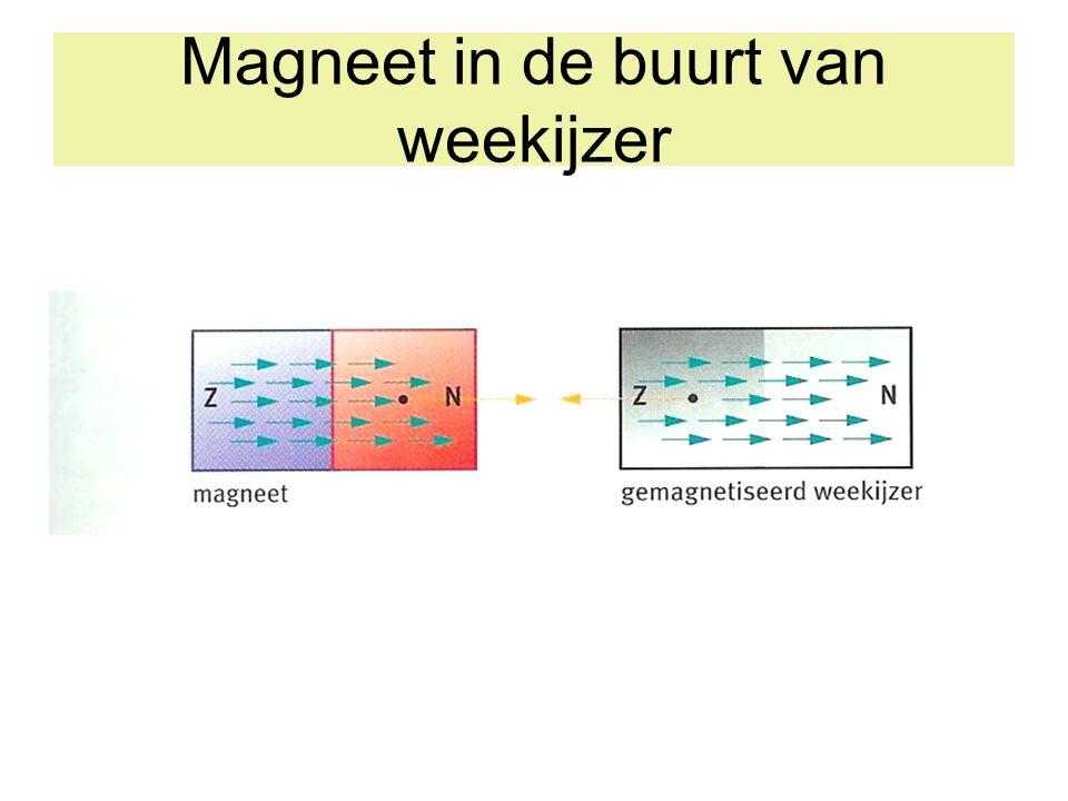 Magnetisme en influentie Permanente magneet Weekijzer ongeordend
