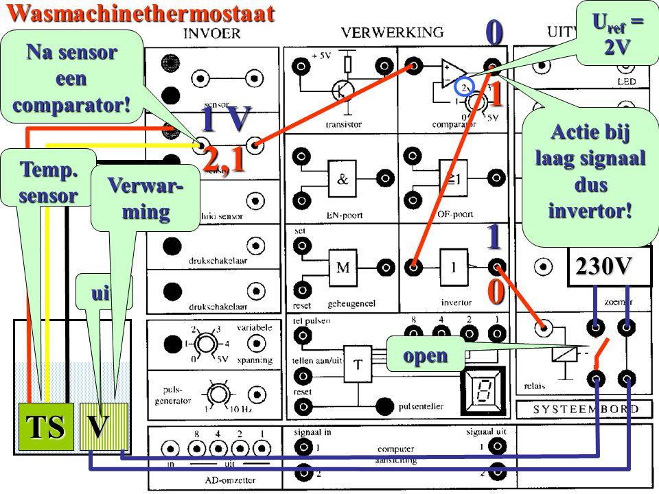 TSV 230V Wasmachinethermostaat U ref = 2V 1 V 0 1 2,1 1 0 aanuit Na sensor een comparator! Temp.sensor Verwar-ming Actie bij laag signaal dus invertor
