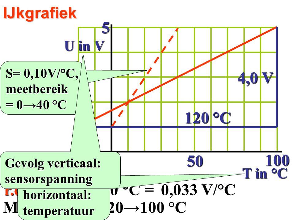 Gevoeligheid S = IJkgrafiek U in V T in °C 50 50 100 r.c. =4,0 V/120 °C =0,033 V/°C 4,0 V 120 °C S= 0,10V/°C, meetbereik = 0→40 °C Meetbereik is -20→1
