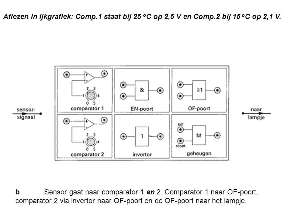 Aflezen in ijkgrafiek: Comp.1 staat bij 25 o C op 2,5 V en Comp.2 bij 15 o C op 2,1 V. b Sensor gaat naar comparator 1 en 2. Comparator 1 naar OF-poor