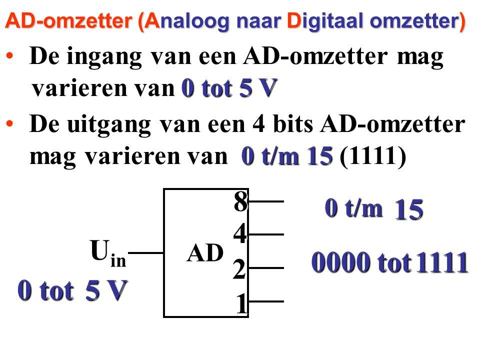 De ingang van een AD-omzetter magDe ingang van een AD-omzetter mag varieren van varieren van AD-omzetter (Analoog naar Digitaal omzetter) AD 84 2 1 U