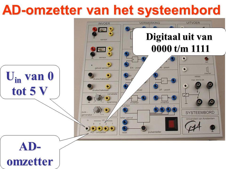 AD-omzetter van het systeembord AD- omzetter Digitaal uit van 0000 t/m 1111 0000 t/m 1111 U in van 0 tot 5 V