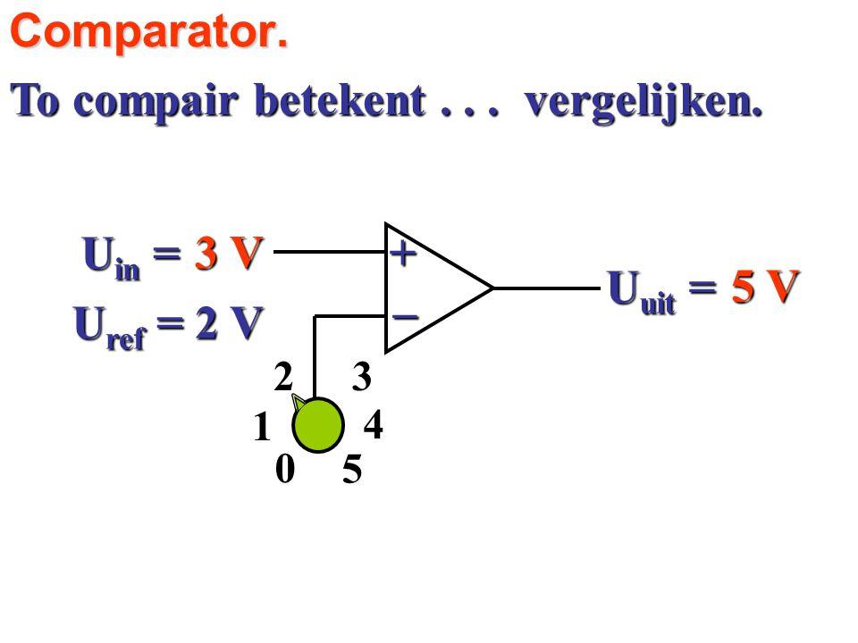 vergelijken.Comparator. To compair betekent... 3 V 5 V U in = U ref = 2 V 4 23 1 5 0 U uit = +_